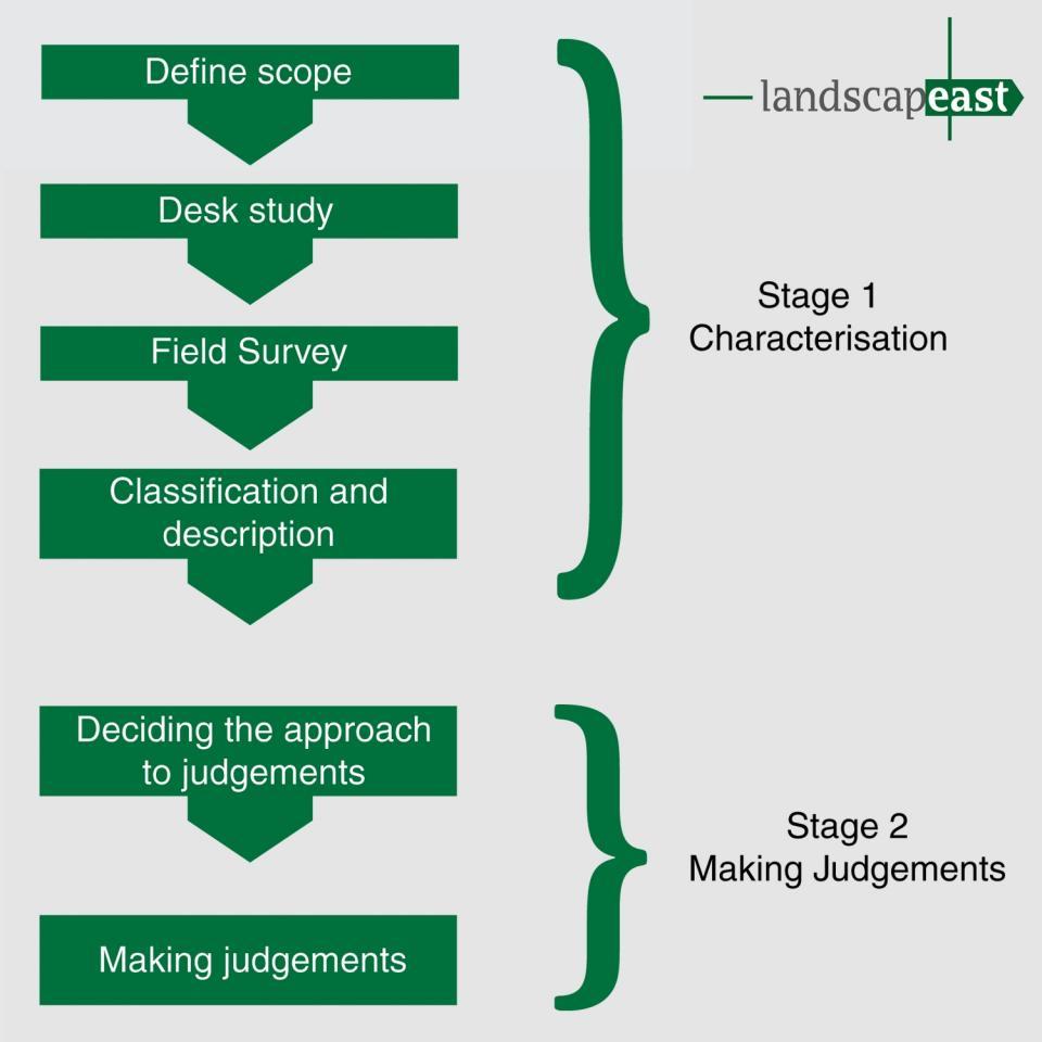 What Is Landscape Character Assessment Landscape East