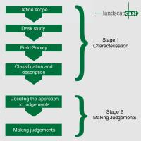 Stages of Landscape Character Assessment